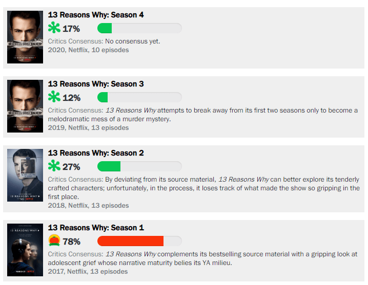 13 Reasons Why Rotten Tomatoes Score