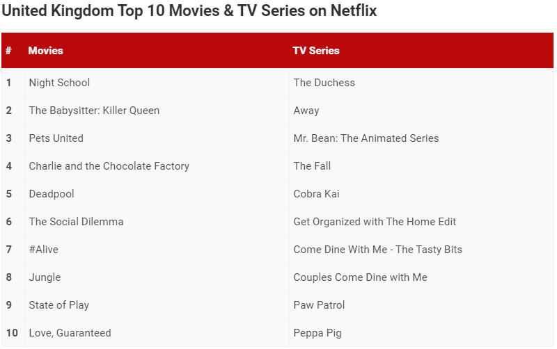 when is the duchess season 2 coming to netflix most popular list