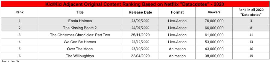 2020 Netflix Kids Data Ranking