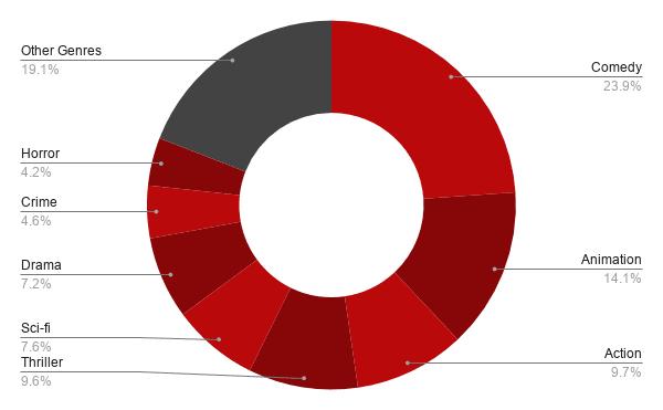 uk top performing movie genres netflix