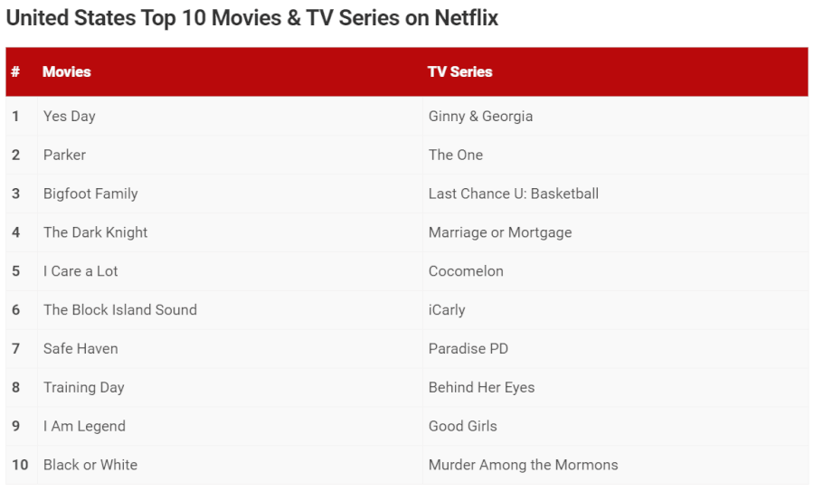 the renewal status and release date of netflix a season 2 top 10 usa