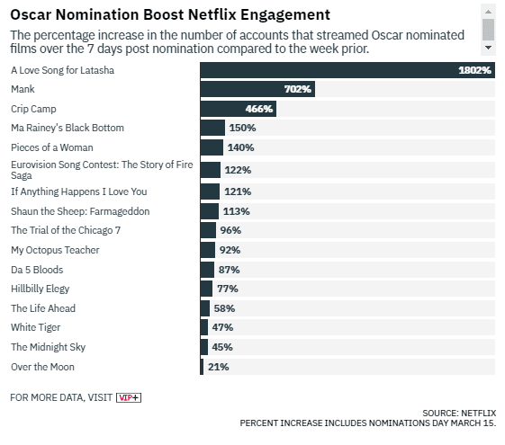 netflix viewership boost variety oscar nominations